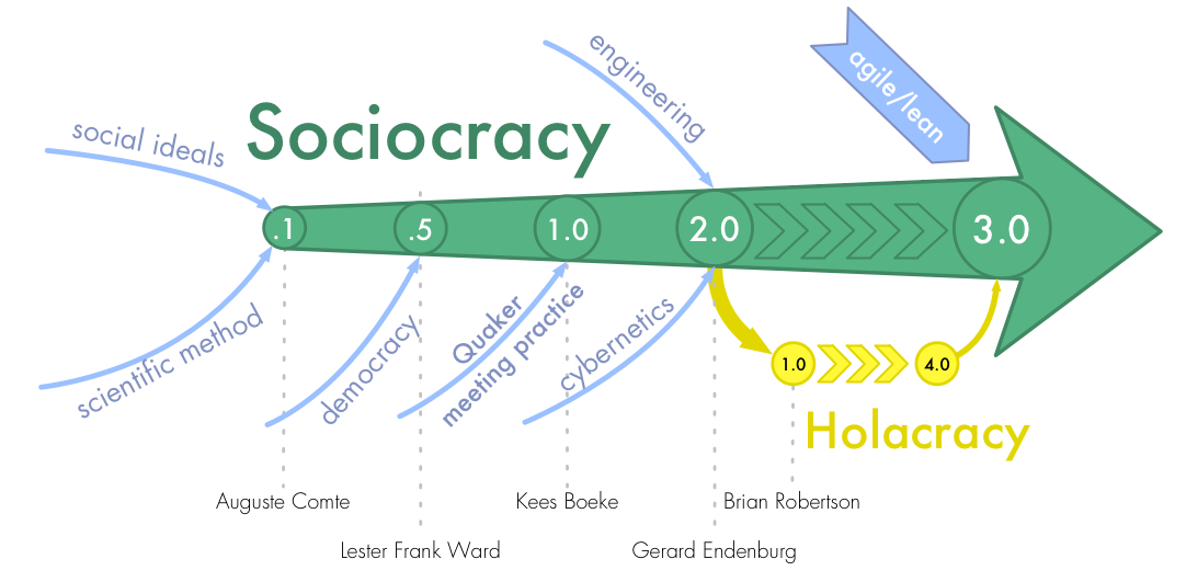 The history of Sociocracy 3.0