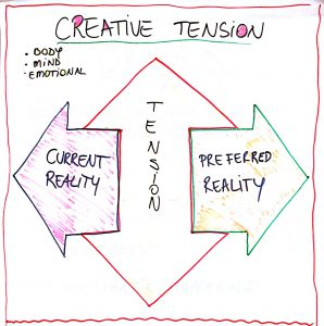 creative tension_1