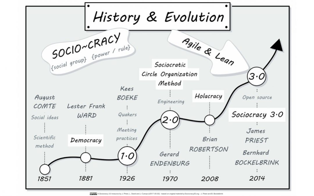 Sociocracy 3.0 Introduction Course – Posters for Visual Learning